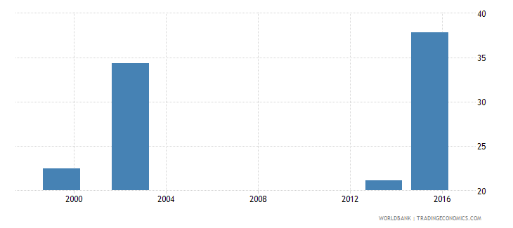 angola percentage of male graduates from tertiary education graduating from education programmes male percent wb data
