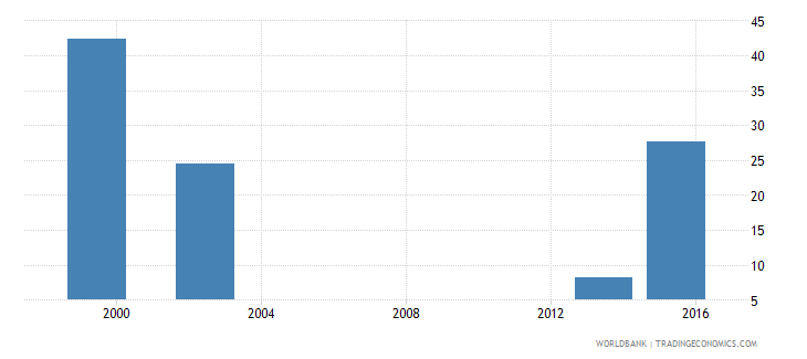 angola percentage of male graduates from tertiary education graduating from science programmes male percent wb data