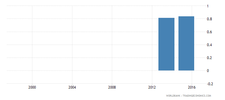 angola percentage of male graduates from tertiary education graduating from services programmes male percent wb data