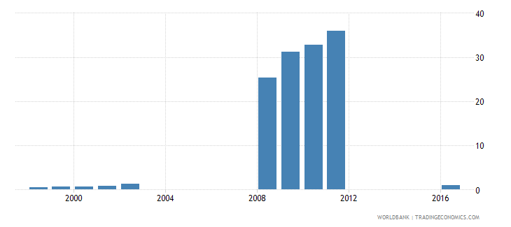 angola percentage of male students in lower secondary education enrolled in vocational programmes male percent wb data