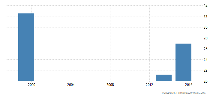 angola percentage of male students in tertiary education enrolled in education programmes male percent wb data