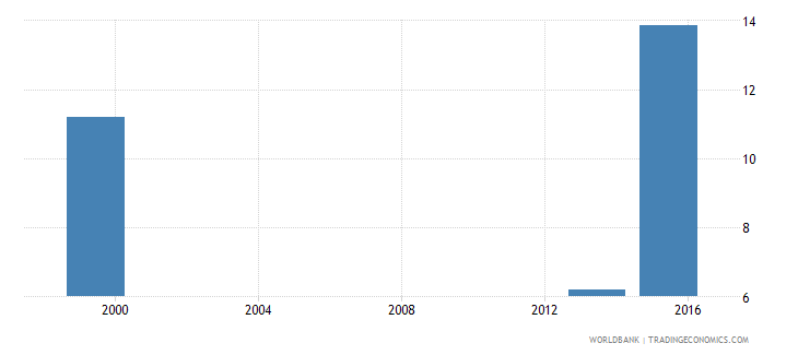 angola percentage of male students in tertiary education enrolled in health and welfare programmes male percent wb data