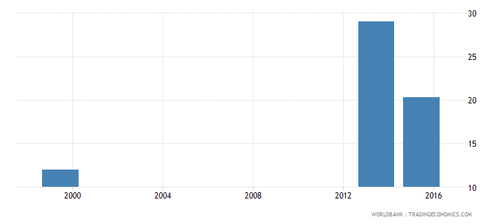 angola percentage of students enrolled in agriculture programmes in tertiary education who are female percent wb data