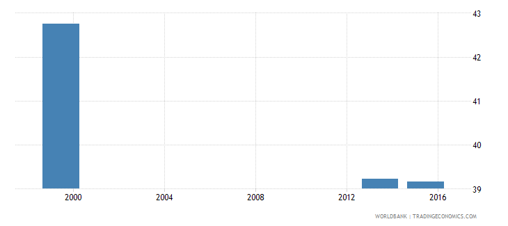 angola percentage of students enrolled in education programmes in tertiary education who are female percent wb data
