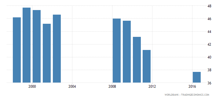 angola percentage of students in lower secondary education who are female percent wb data