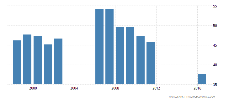 angola percentage of students in lower secondary general education who are female percent wb data