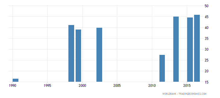 angola percentage of students in tertiary education who are female percent wb data