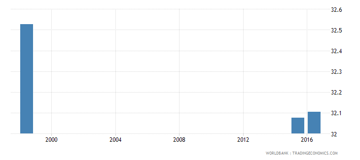 angola percentage of teachers in lower secondary education who are female percent wb data
