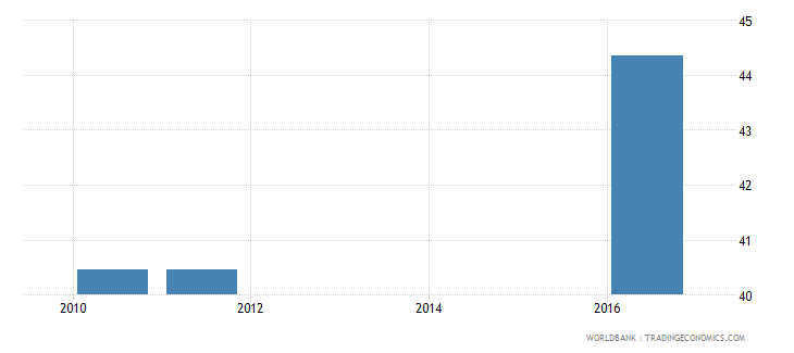 angola percentage of teachers in pre primary education who are female percent wb data