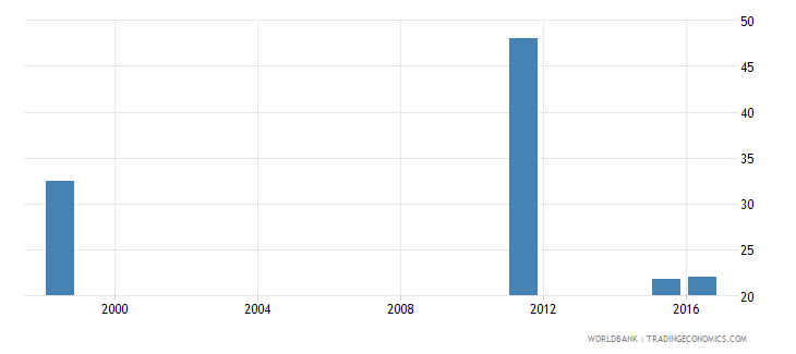 angola percentage of teachers in upper secondary education who are female percent wb data