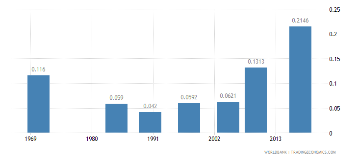 angola physicians per 1 000 people wb data