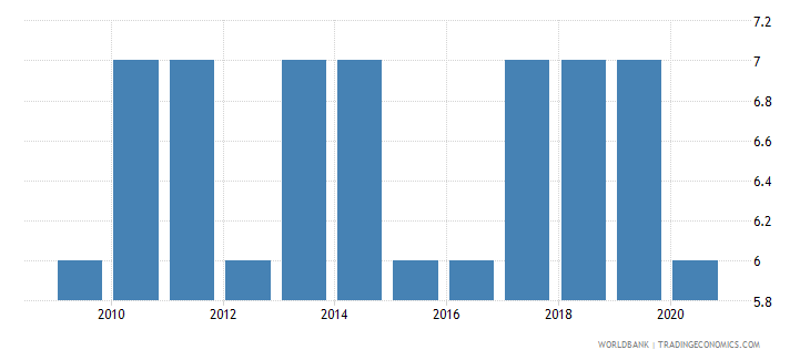 angola political stability and absence of violence terrorism number of sources wb data
