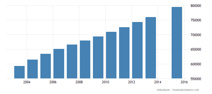 angola population age 1 total wb data