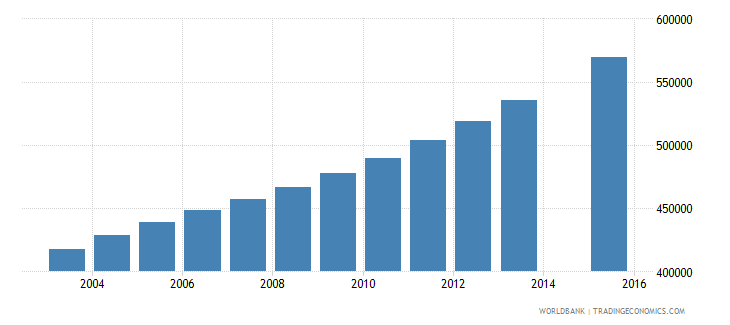 angola population age 10 total wb data