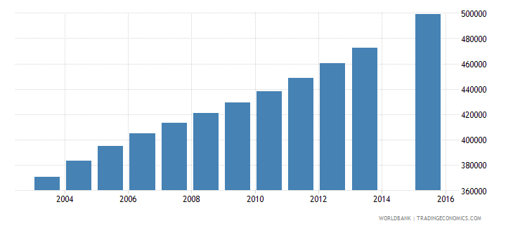 angola population age 14 total wb data