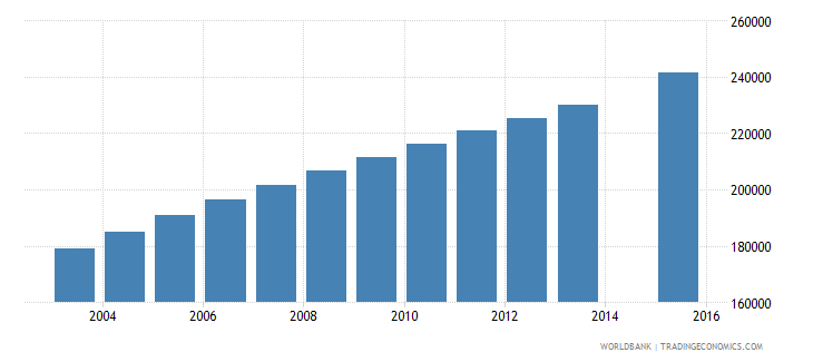 angola population age 15 female wb data