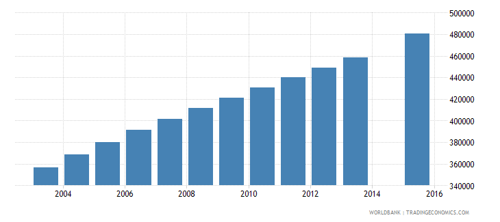 angola population age 15 total wb data