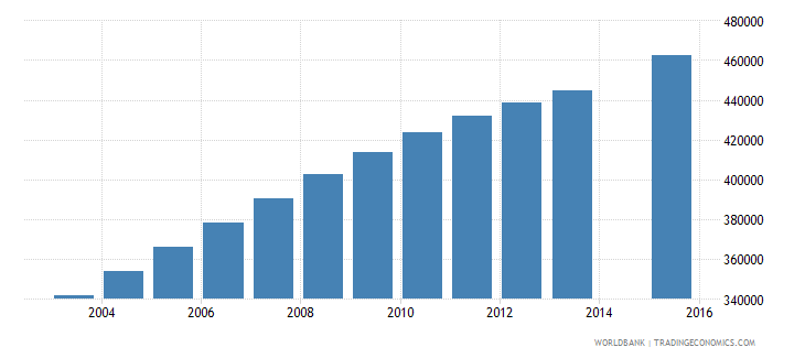 angola population age 16 total wb data