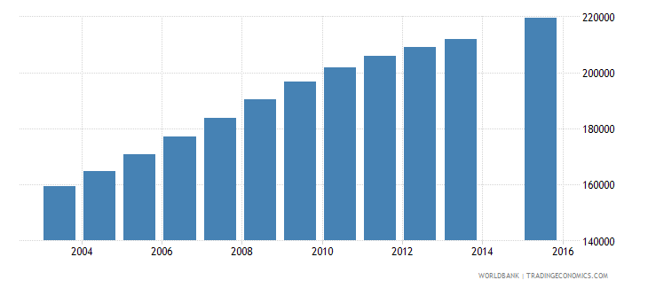 angola population age 18 female wb data