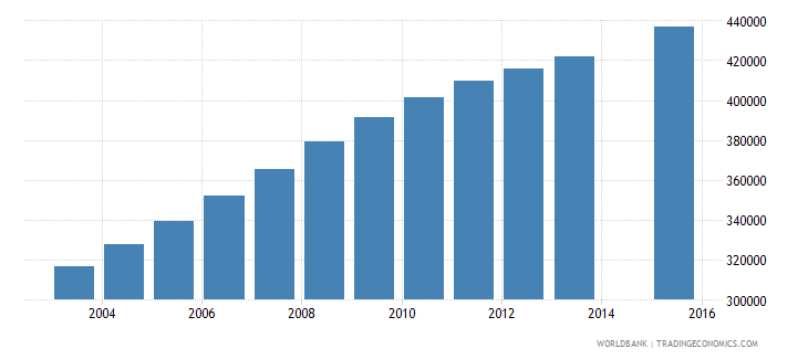 angola population age 18 total wb data