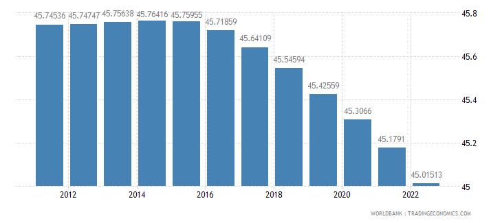 angola population ages 0 14 percent of total wb data