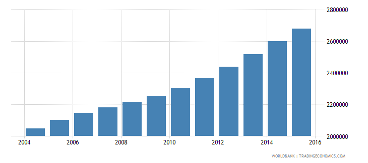angola population ages 10 14 total wb data