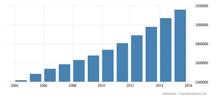 angola population ages 10 15 total wb data
