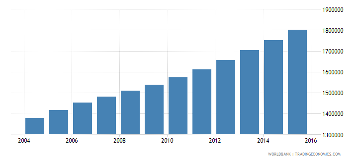 angola population ages 10 16 male wb data