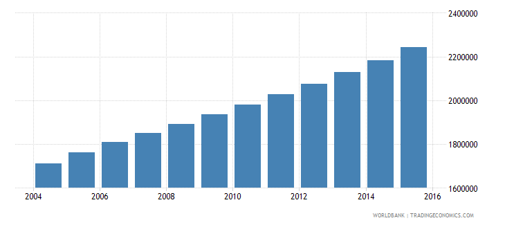 angola population ages 10 18 male wb data