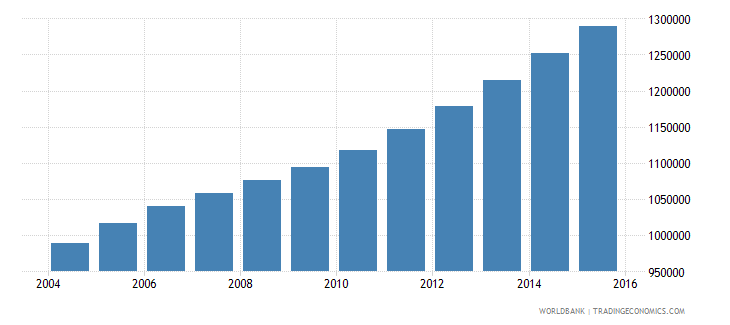 angola population ages 11 15 male wb data