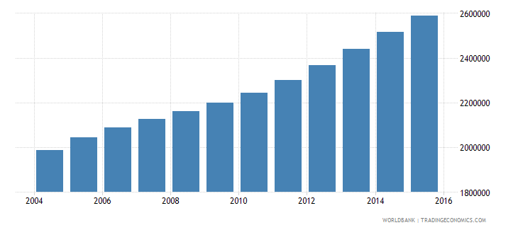 angola population ages 11 15 total wb data