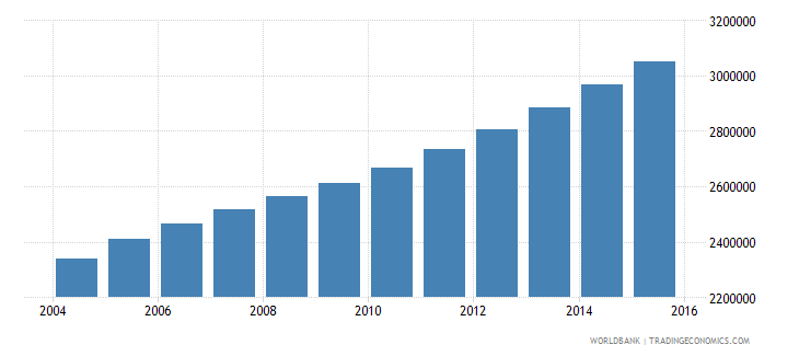 angola population ages 11 16 total wb data