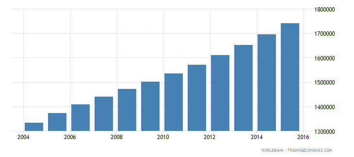 angola population ages 11 17 male wb data