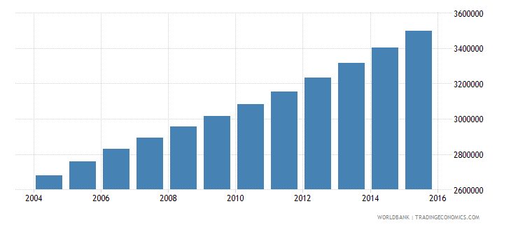 angola population ages 11 17 total wb data
