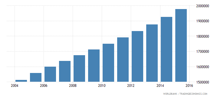 angola population ages 11 18 female wb data