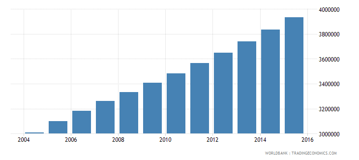 angola population ages 11 18 total wb data