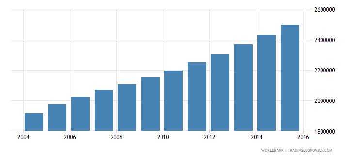 angola population ages 12 16 total wb data