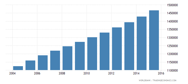 angola population ages 12 17 male wb data