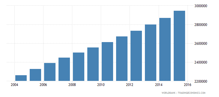 angola population ages 12 17 total wb data