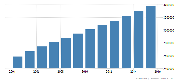 angola population ages 12 18 total wb data