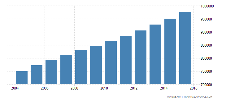 angola population ages 13 16 male wb data