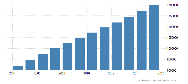 angola population ages 13 17 male wb data