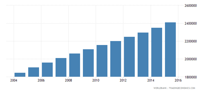 angola population ages 13 17 total wb data