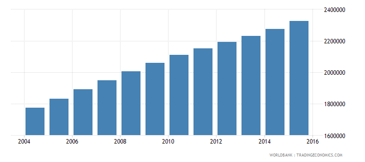 angola population ages 14 18 total wb data