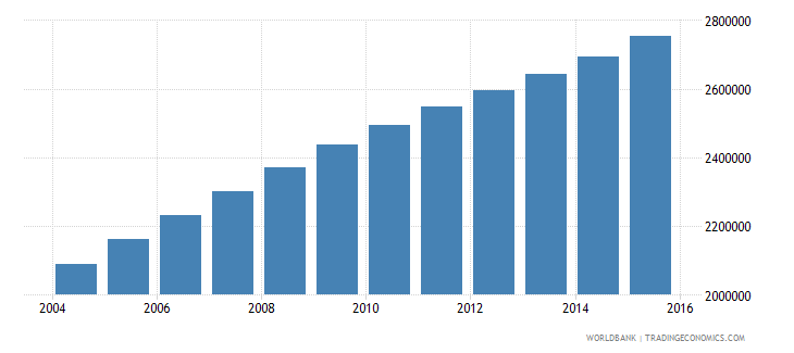 angola population ages 14 19 total wb data