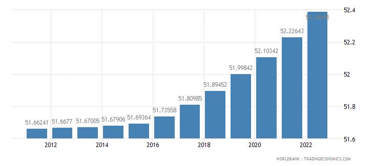 angola population ages 15 64 percent of total wb data