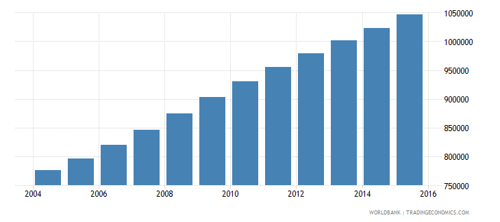 angola population ages 3 5 male wb data