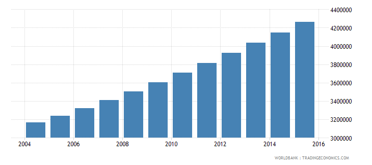 angola population ages 5 11 total wb data
