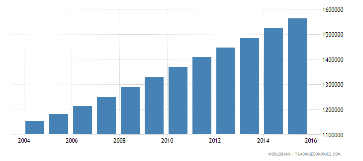 angola population ages 5 9 male wb data