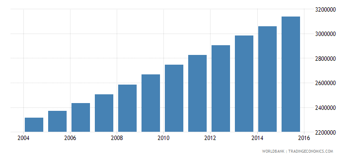 angola population ages 5 9 total wb data